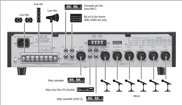 Amply-Mixer-120W-chọn-2-vùng-loa-TOA-A-1712-2